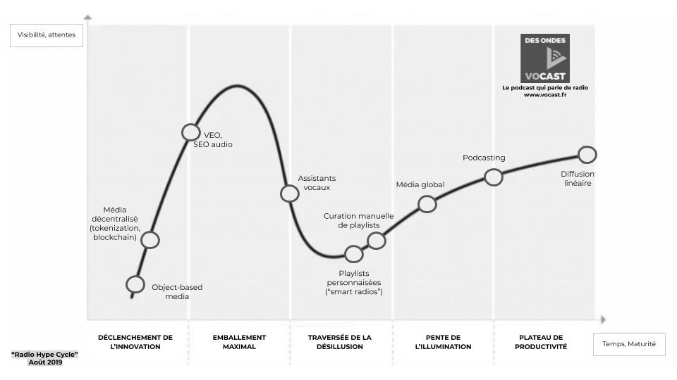Le 'Radio Hype Cycle', édition 2019