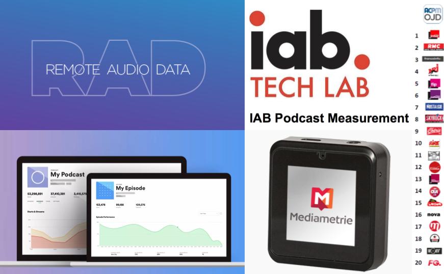 Il existe différentes approches pour mesurer l'audience des podcasts et des radios. Toutes ont leurs intérêts et leurs limites... Cf <a href='https://bit.ly/vocast-mesure-podcasts-radios' target='_blank' rel='noopener'>l'article Medium associé</a>